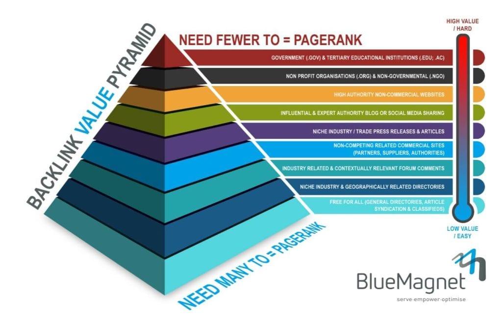 BlueMagnet's Link Value Pyramid