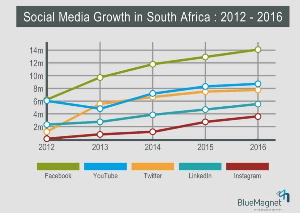 Social Media Trends the United Kingdom 2012 to 2016