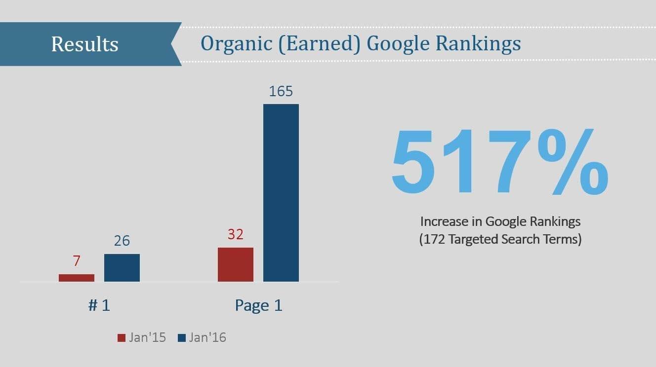 Auto-Repair Increase in Google Rankings