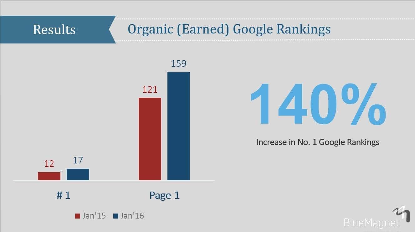 Industrial-Machinery Increase in Google Ranking